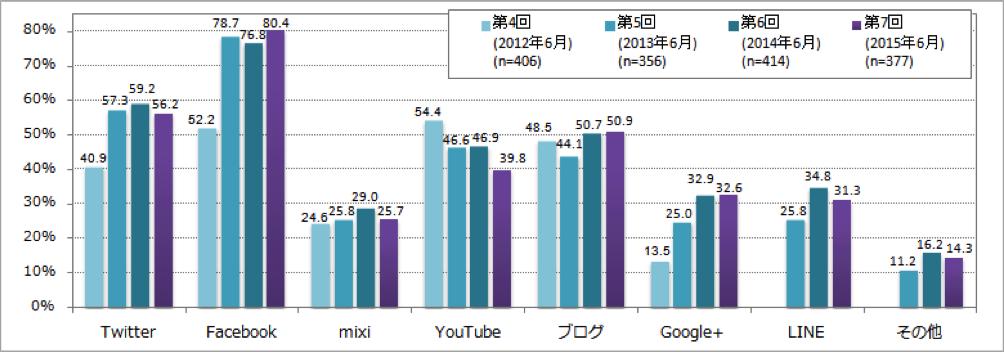 【図1】自社で公式カウントを所有しているソーシャルメディア_時系列別(複数回答